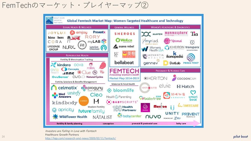 24 FemTechのマーケット・プレイヤーマップ② Investors are Fallin...
