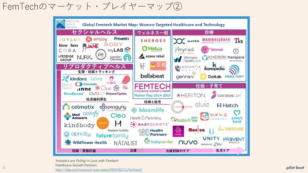 25 FemTechのマーケット・プレイヤーマップ② Investors are Fallin...