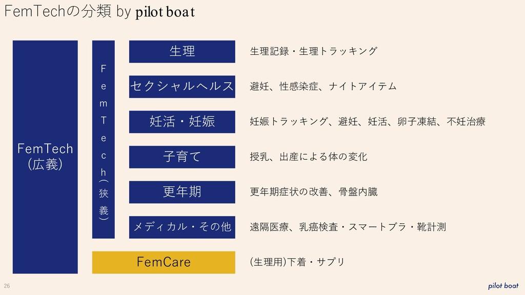 26 FemTechの分類 by pilot boat FemTech (広義) 生理 妊活・...
