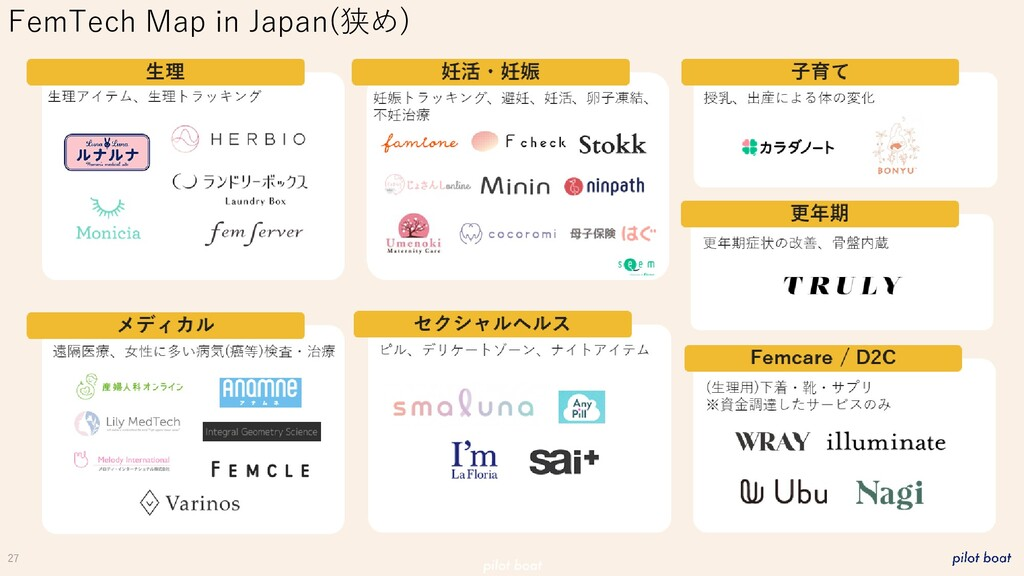 27 FemTech Map in Japan(狭め)