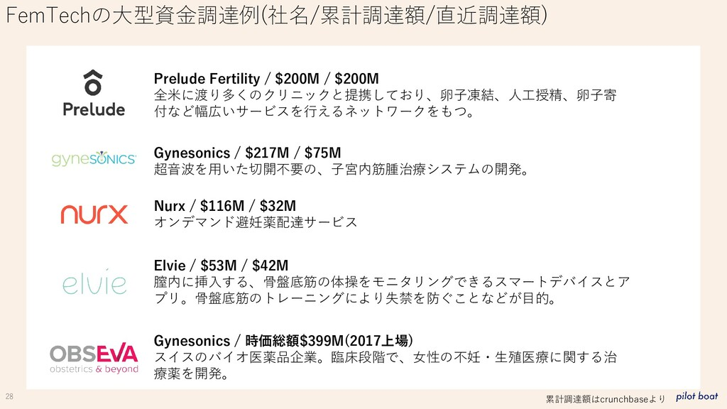 28 FemTechの大型資金調達例(社名/累計調達額/直近調達額) Prelude Fert...