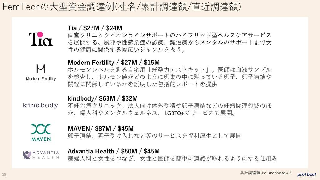 29 FemTechの大型資金調達例(社名/累計調達額/直近調達額) Tia / $27M /...
