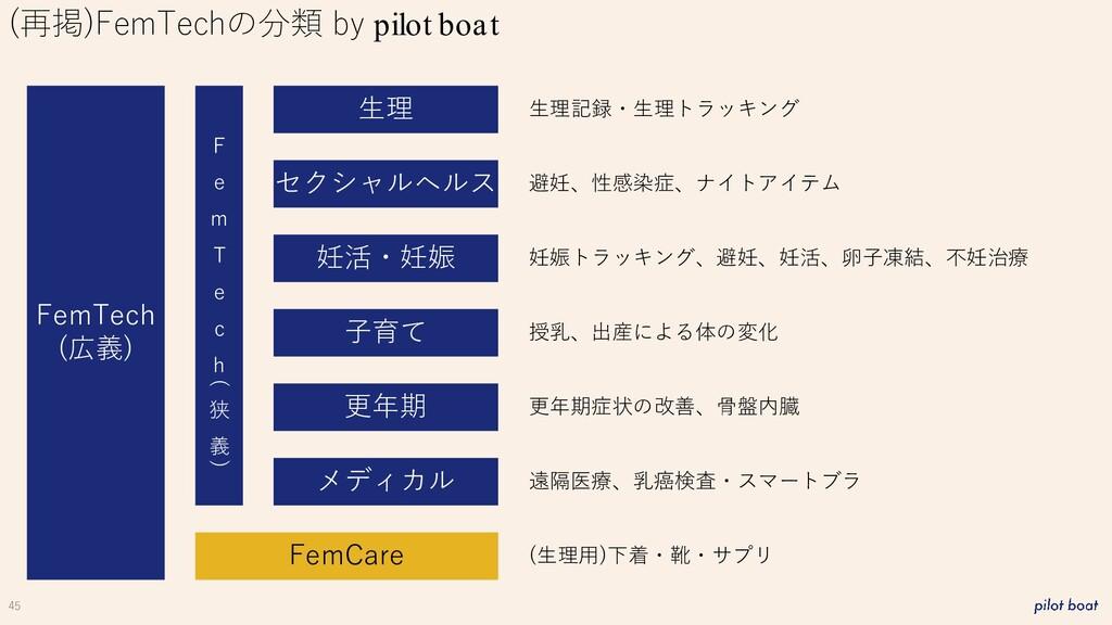 45 (再掲)FemTechの分類 by pilot boat FemTech (広義) 生理...