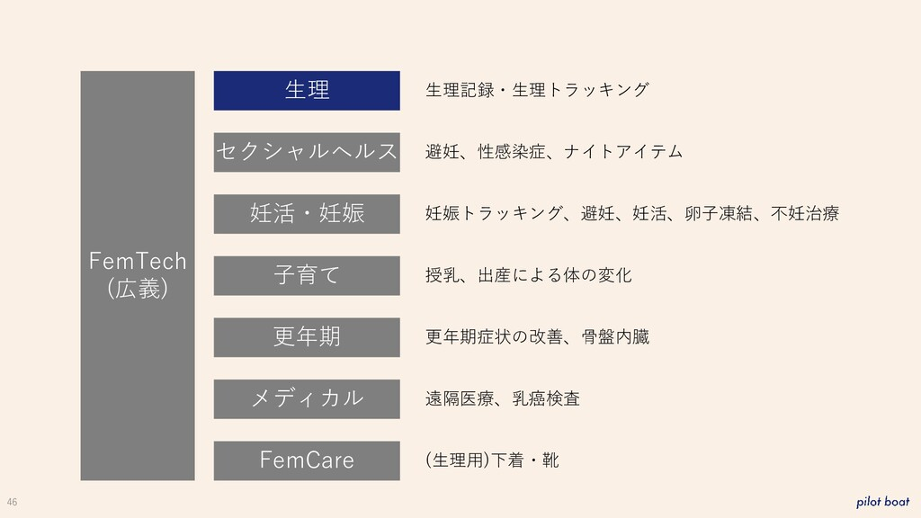 46 FemTech (広義) 生理 妊活・妊娠 子育て 更年期 メディカル FemCare ...