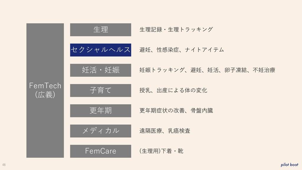 48 FemTech (広義) 生理 妊活・妊娠 子育て 更年期 メディカル FemCare ...