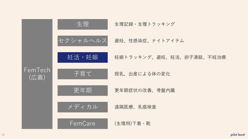 50 FemTech (広義) 生理 妊活・妊娠 子育て 更年期 メディカル FemCare ...