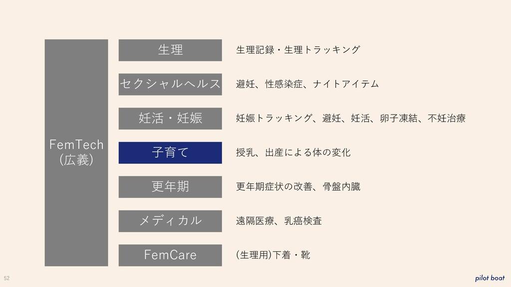 52 FemTech (広義) 生理 妊活・妊娠 子育て 更年期 メディカル FemCare ...