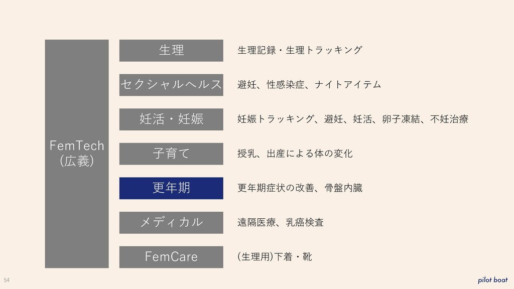54 FemTech (広義) 生理 妊活・妊娠 子育て 更年期 メディカル FemCare ...
