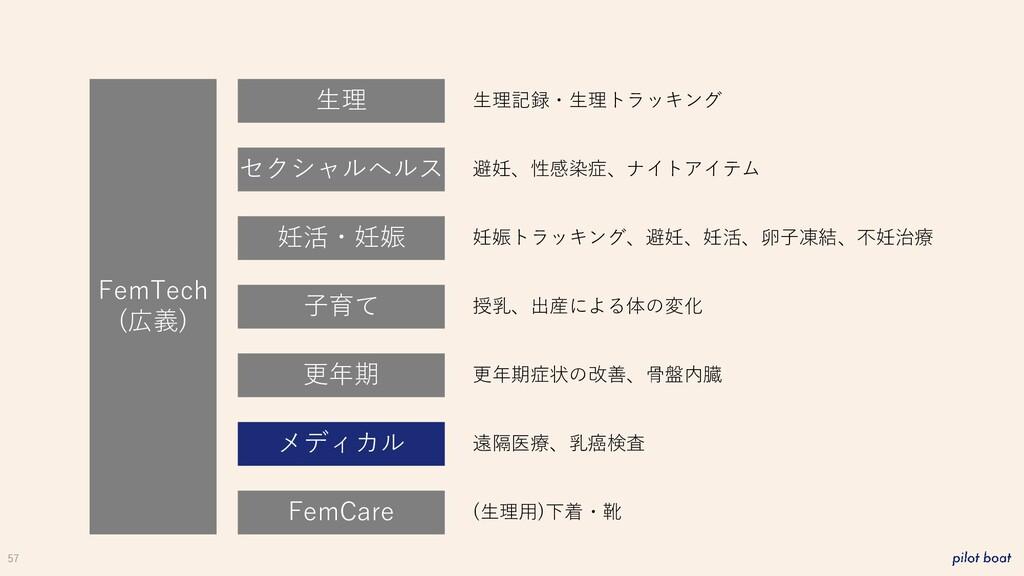 57 FemTech (広義) 生理 妊活・妊娠 子育て 更年期 メディカル FemCare ...