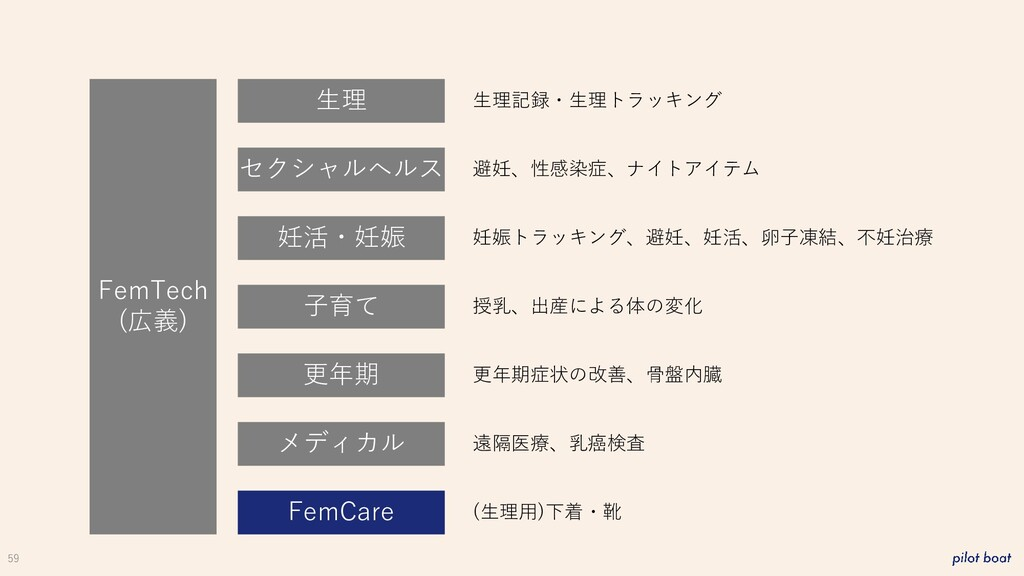 59 FemTech (広義) 生理 妊活・妊娠 子育て 更年期 メディカル FemCare ...