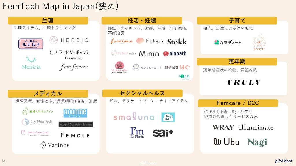 64 FemTech Map in Japan(狭め)