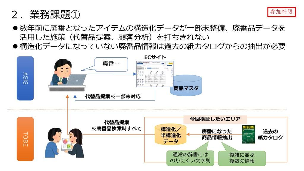 2.業務課題① 参加社限  数年前に廃番となったアイテムの構造化データが一部未整備、廃番品デ...