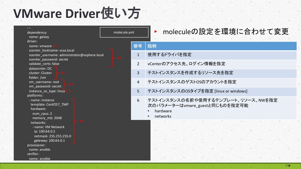 12 VMware Driver使い方 --- dependency: name: galax...