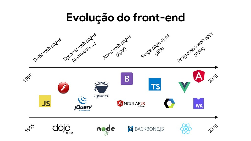 Evolução do front-end