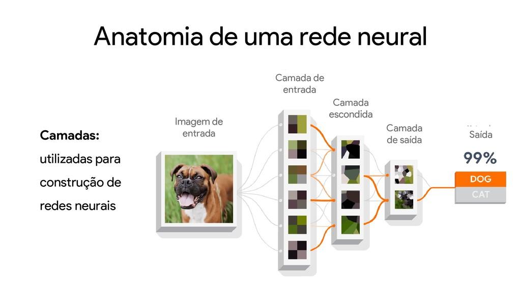 Anatomia de uma rede neural Camadas: utilizadas...