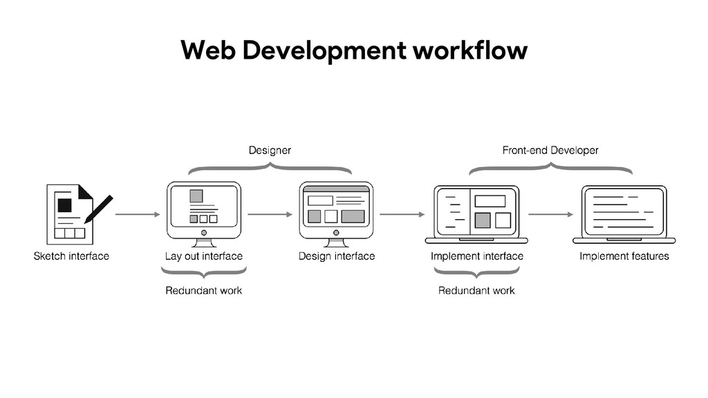 Web Development workflow