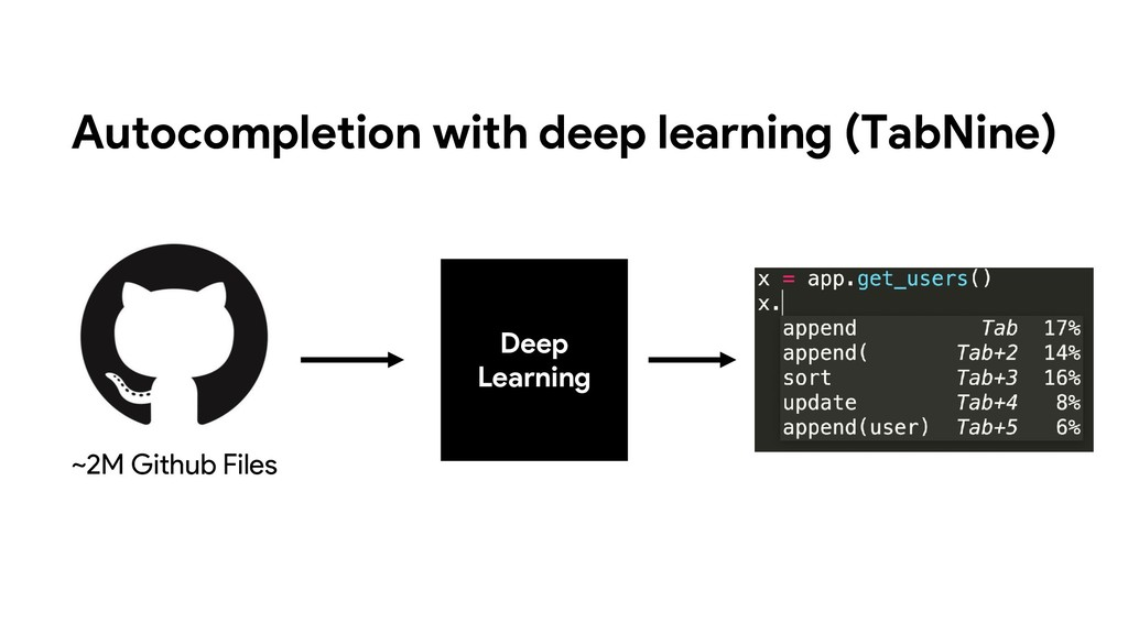 Deep Learning ~2M Github Files Autocompletion w...