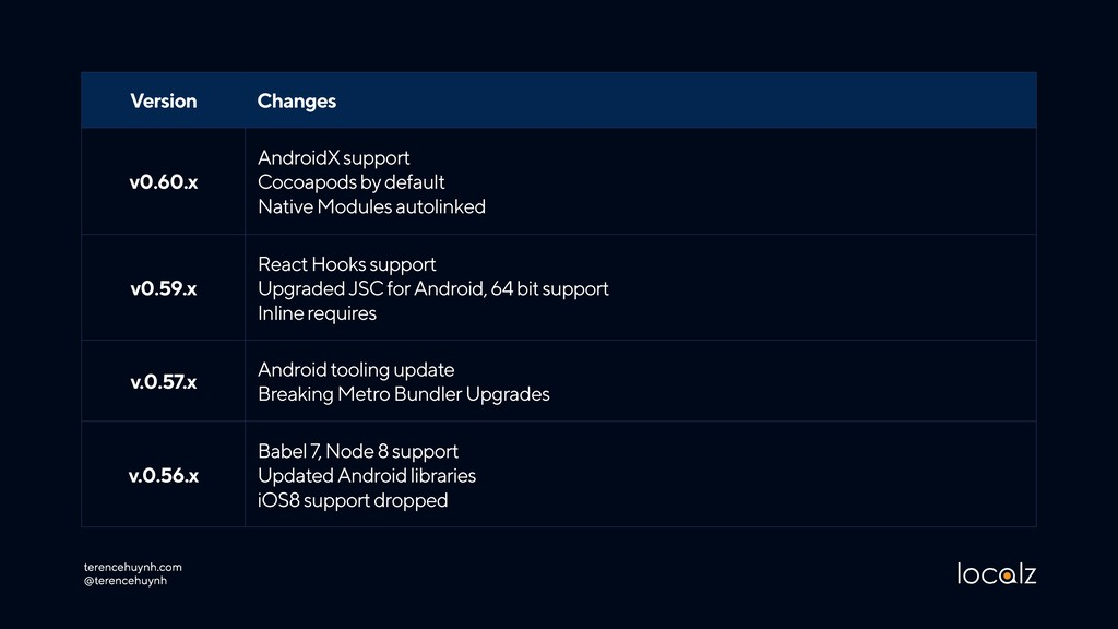 Version Changes v0.60.x AndroidX support Cocoa...
