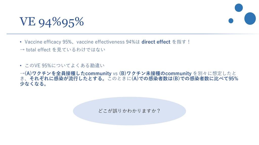 VE 94%95% • Vaccine efficacy 95%、vaccine effect...