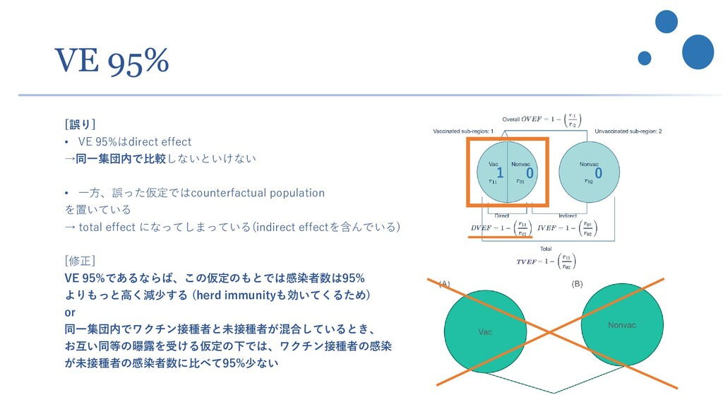 VE 95% 1 0 0 [誤り] • VE 95%はdirect effect →同一集団内...