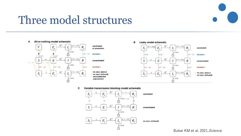 Three model structures Bubar KM et al. 2021.Sci...