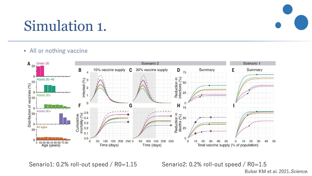Simulation 1. • All or nothing vaccine Senario1...