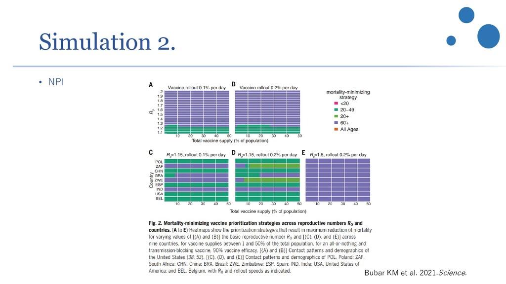 Simulation 2. • NPI Bubar KM et al. 2021.Scienc...
