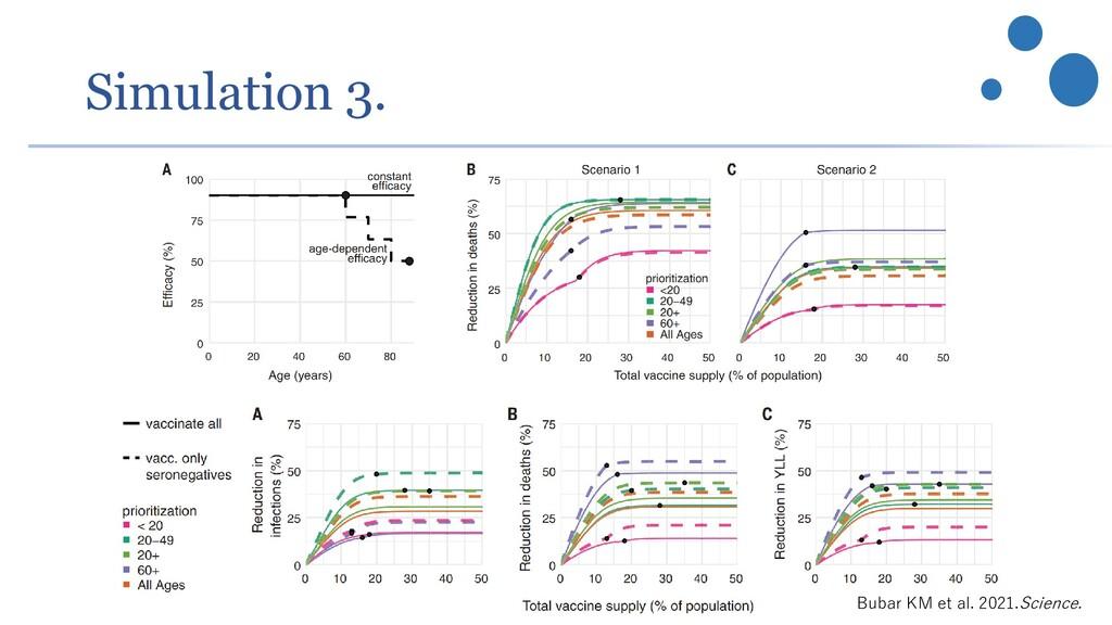 Simulation 3. Bubar KM et al. 2021.Science.