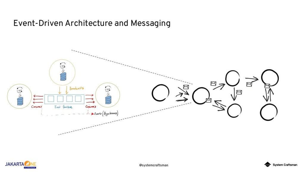 @systemcraftsman Event-Driven Architecture and ...