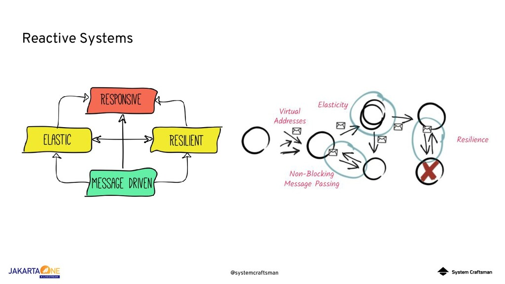 @systemcraftsman Reactive Systems