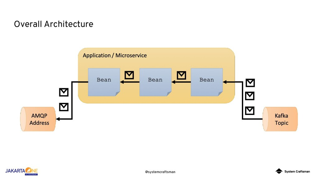 @systemcraftsman Overall Architecture