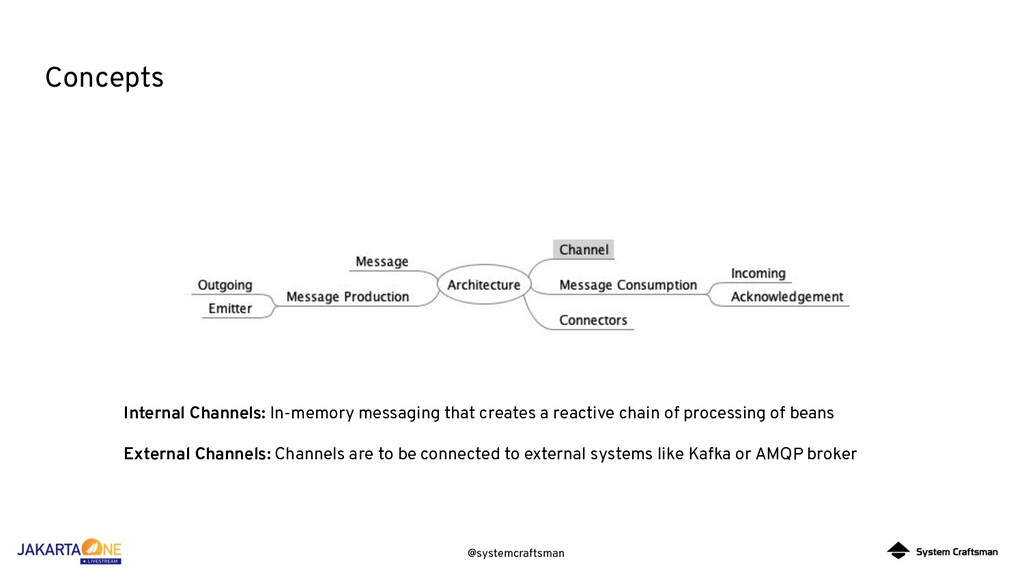 @systemcraftsman Concepts Internal Channels: In...