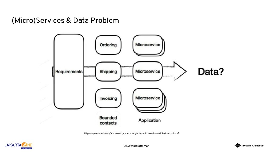 @systemcraftsman (Micro)Services & Data Problem...