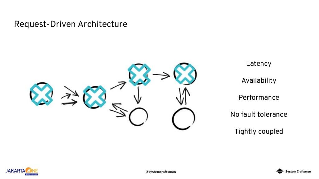 @systemcraftsman Request-Driven Architecture La...