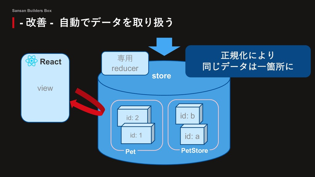 Sansan Builders Box - 改善 - ⾃動でデータを取り扱う id: 2 id...