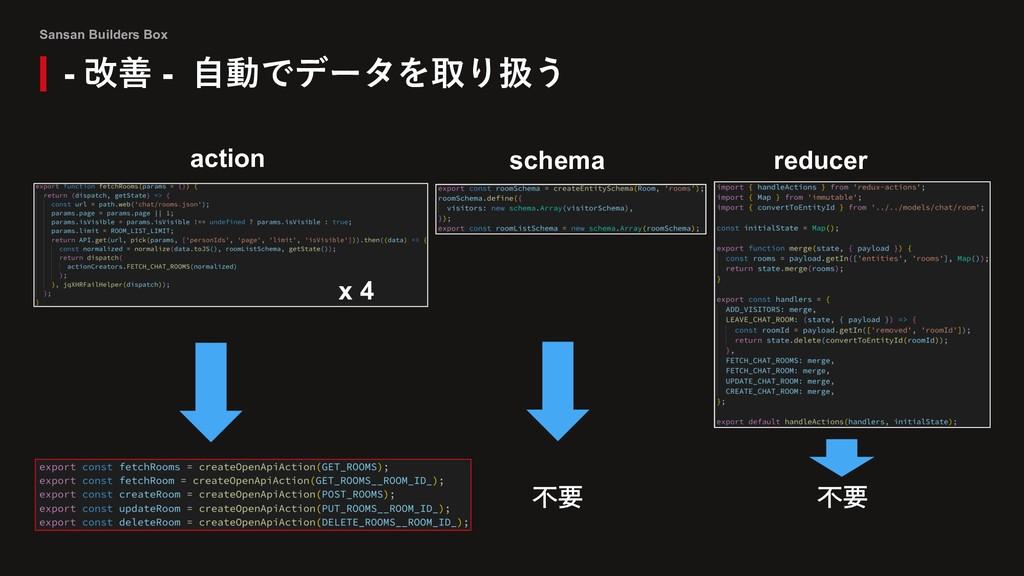 Sansan Builders Box - 改善 - ⾃動でデータを取り扱う action s...