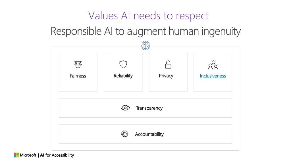 Values AI needs to respect Fairness Reliability...