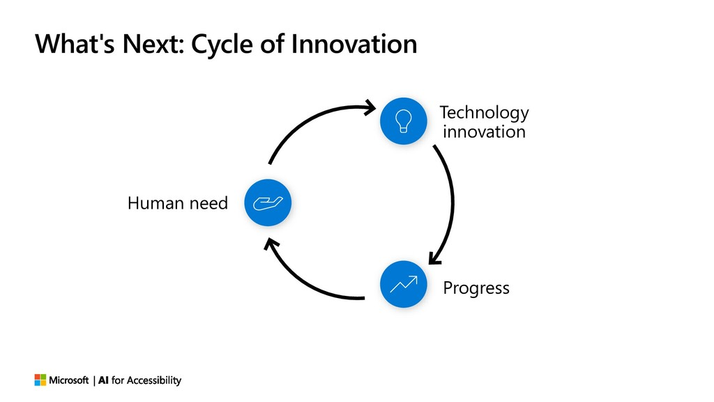 What's Next: Cycle of Innovation Human need Tec...