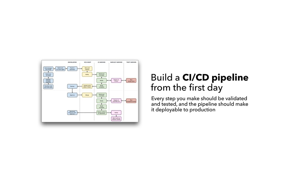 Build a CI/CD pipeline from the first day Every...