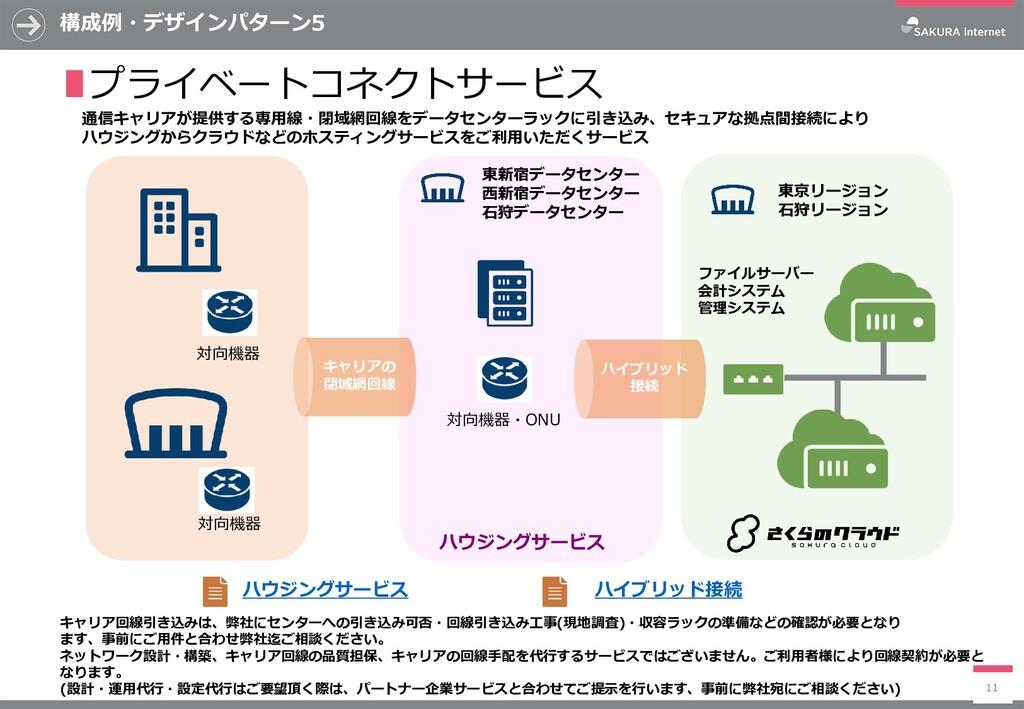 構成例・デザインパターン5 11 ∎プライベートコネクトサービス 通信キャリアが提供する専用線...