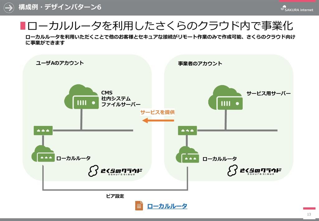 構成例・デザインパターン6 13 ∎ローカルルータを利用したさくらのクラウド内で事業化 ローカ...
