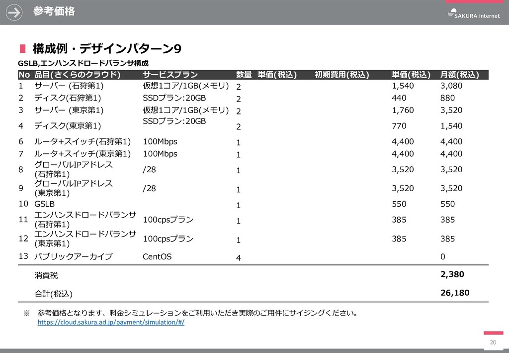 参考価格 20 No 品目(さくらのクラウド) サービスプラン 数量 単価(税込) 初期費用(...