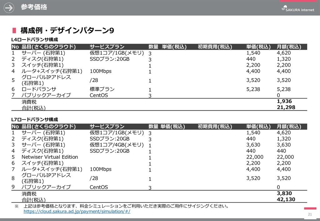 参考価格 21 No 品目(さくらのクラウド) サービスプラン 数量 単価(税込) 初期費用(...