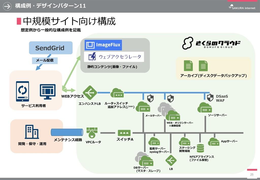 構成例・デザインパターン11 25 ∎中規模サイト向け構成 WEB・オリジンサーバー ※画像配...