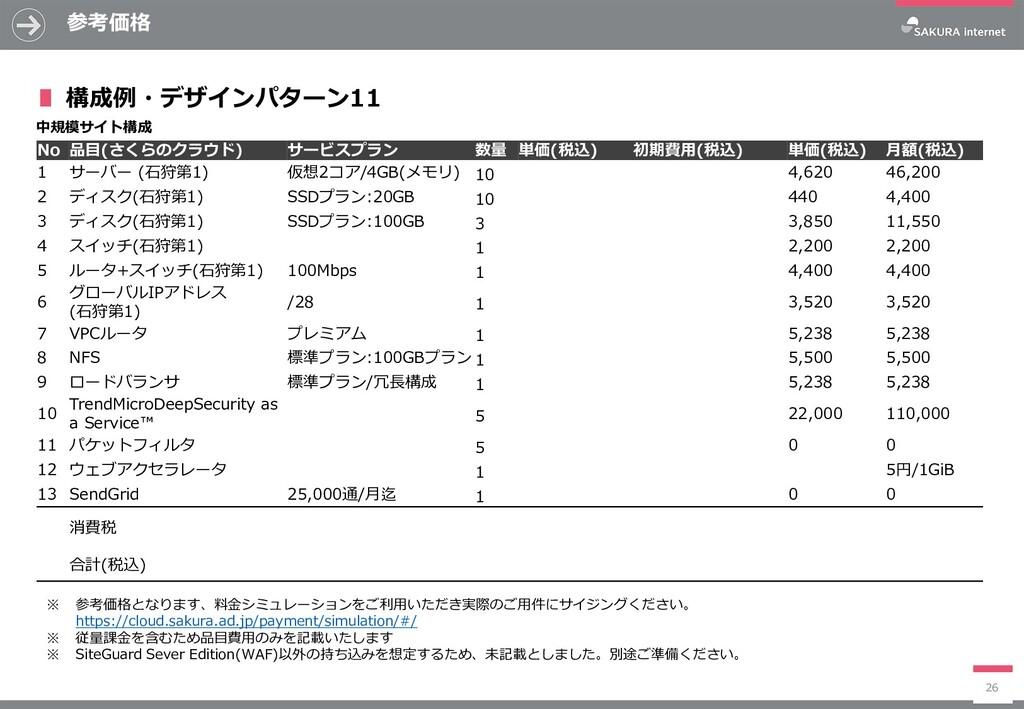 参考価格 26 No 品目(さくらのクラウド) サービスプラン 数量 単価(税込) 初期費用(...