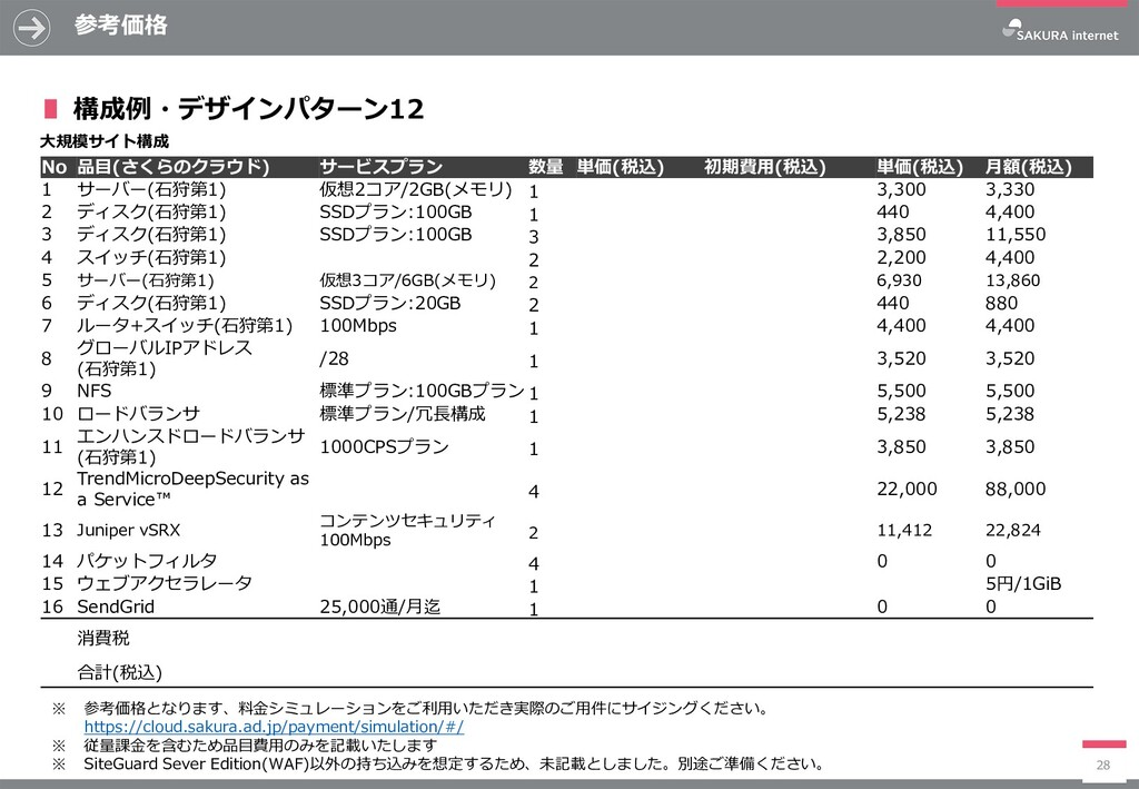 参考価格 28 No 品目(さくらのクラウド) サービスプラン 数量 単価(税込) 初期費用(...