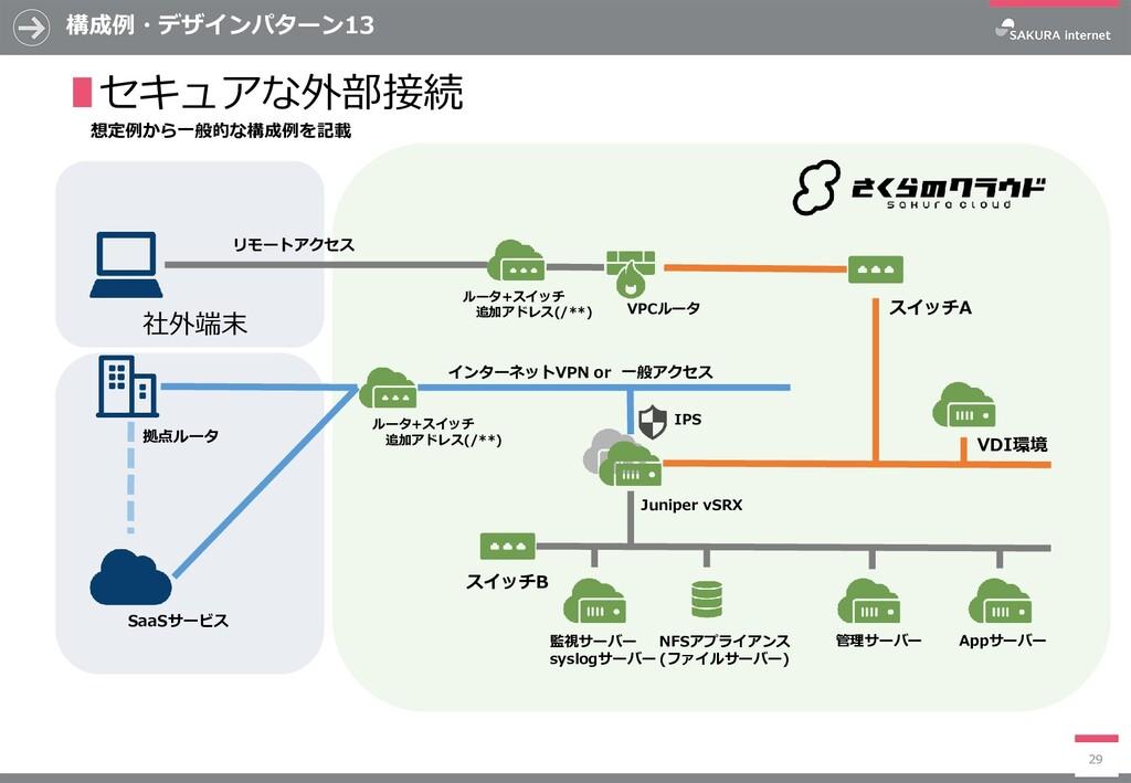 構成例・デザインパターン13 29 ∎セキュアな外部接続 ルータ+スイッチ 追加アドレス(/*...