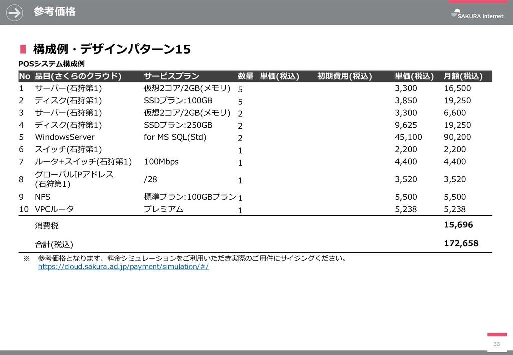参考価格 33 No 品目(さくらのクラウド) サービスプラン 数量 単価(税込) 初期費用(...