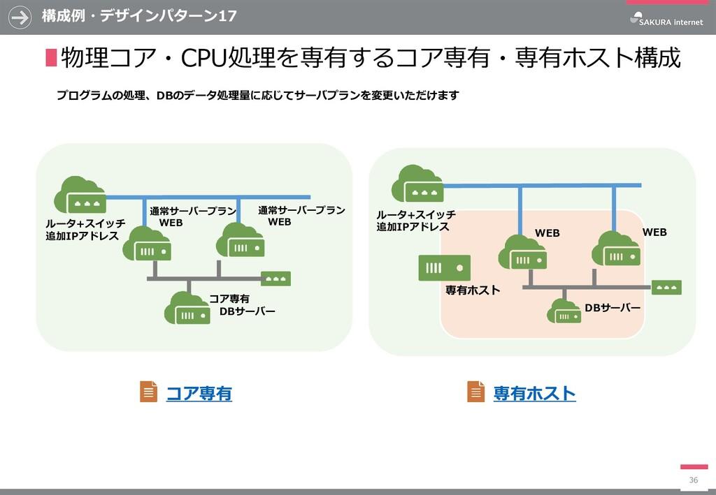 通常サーバープラン WEB 構成例・デザインパターン17 36 ∎物理コア・CPU処理を専有す...