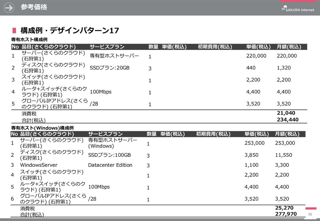 参考価格 38 No 品目(さくらのクラウド) サービスプラン 数量 単価(税込) 初期費用(...